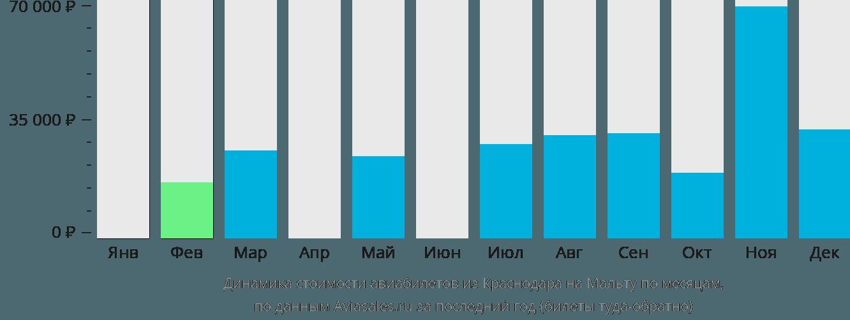 Динамика стоимости авиабилетов из Краснодара в Мальту по месяцам