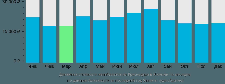 Динамика стоимости авиабилетов из Краснодара в Мюнхен по месяцам