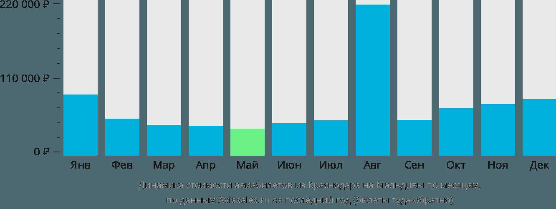 Динамика стоимости авиабилетов из Краснодара на Мальдивы по месяцам