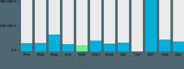 Динамика стоимости авиабилетов из Краснодара в Мексику по месяцам