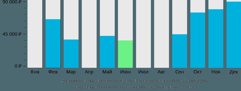 Динамика стоимости авиабилетов из Краснодара в Малайзию по месяцам