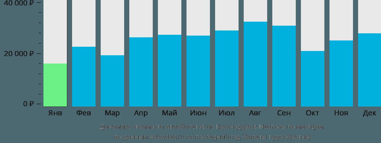 Динамика стоимости авиабилетов из Краснодара в Неаполь по месяцам
