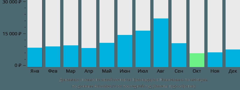 Динамика стоимости авиабилетов из Краснодара в Нижнекамск по месяцам