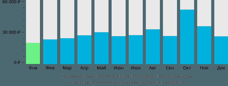 Динамика стоимости авиабилетов из Краснодара в Ниццу по месяцам