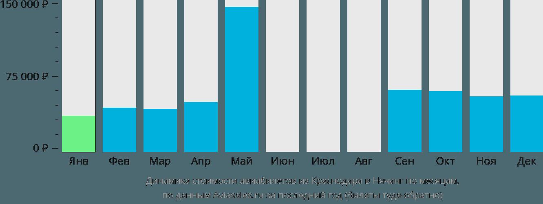 Динамика стоимости авиабилетов из Краснодара в Нячанг по месяцам