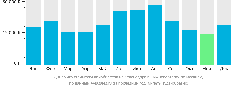 Динамика стоимости авиабилетов из Краснодара в Нижневартовск по месяцам