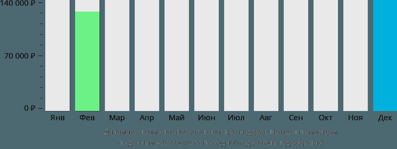 Динамика стоимости авиабилетов из Краснодара в Нуакшот по месяцам