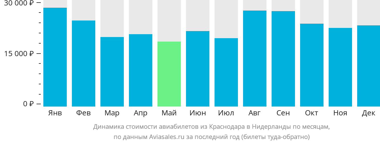 Динамика стоимости авиабилетов из Краснодара в Нидерланды по месяцам
