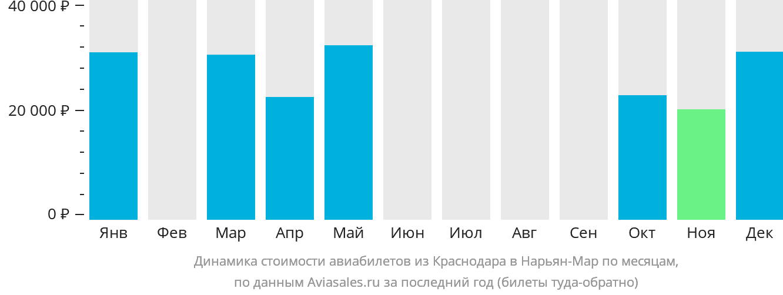 Динамика стоимости авиабилетов из Краснодара в Нарьян-Мар по месяцам