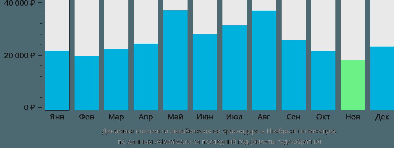 Динамика стоимости авиабилетов из Краснодара в Ноябрьск по месяцам