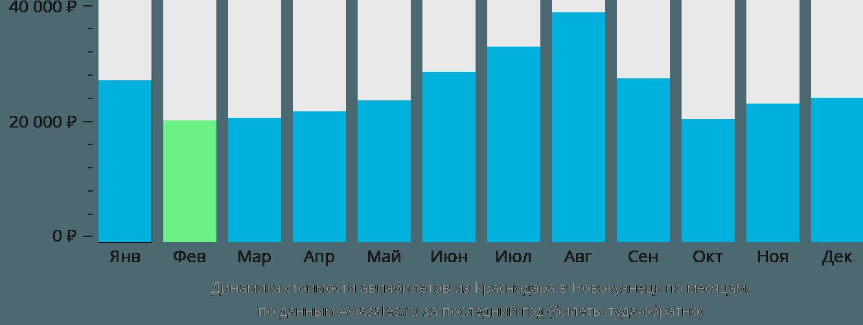 Динамика стоимости авиабилетов из Краснодара в Новокузнецк по месяцам
