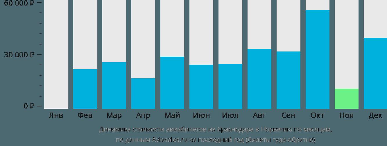 Динамика стоимости авиабилетов из Краснодара в Норвегию по месяцам