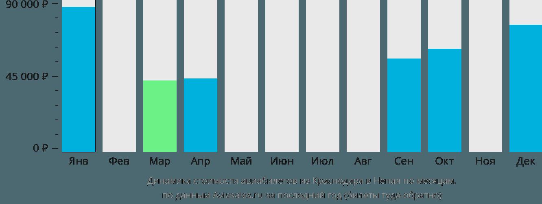 Динамика стоимости авиабилетов из Краснодара в Непал по месяцам