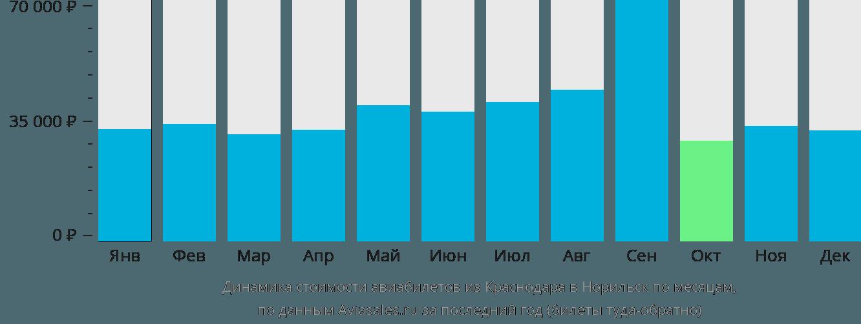 Динамика стоимости авиабилетов из Краснодара в Норильск по месяцам