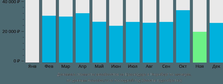 Динамика стоимости авиабилетов из Краснодара в Нюрнберг по месяцам