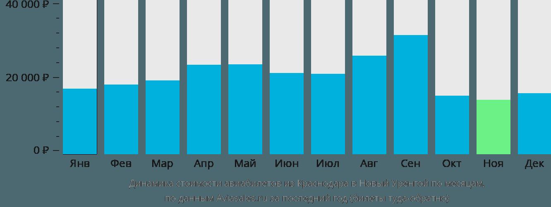 Динамика стоимости авиабилетов из Краснодара в Новый Уренгой по месяцам