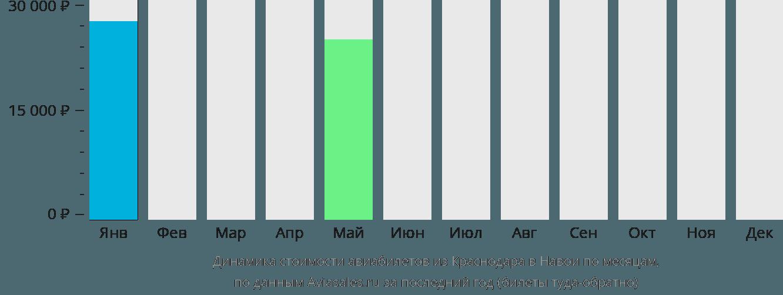 Динамика стоимости авиабилетов из Краснодара в Навои по месяцам