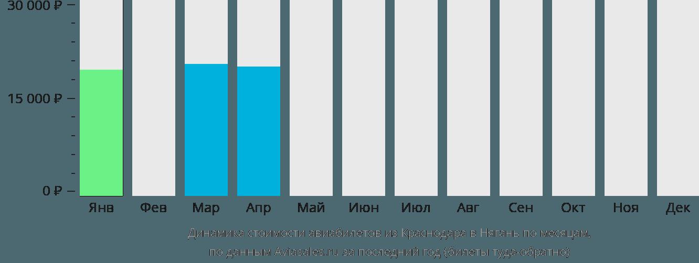 Динамика стоимости авиабилетов из Краснодара в Нягань по месяцам