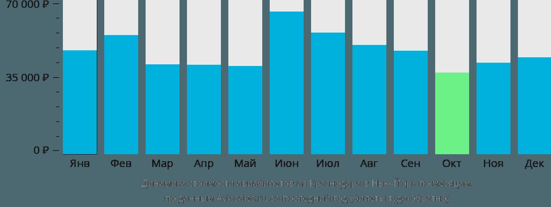 Динамика стоимости авиабилетов из Краснодара в Нью-Йорк по месяцам