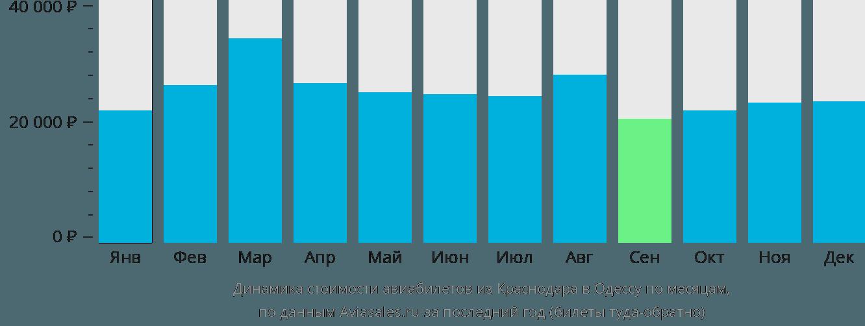 Динамика стоимости авиабилетов из Краснодара в Одессу по месяцам