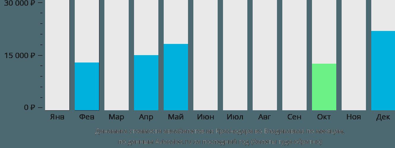 Динамика стоимости авиабилетов из Краснодара во Владикавказ по месяцам