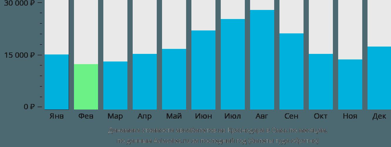 Динамика стоимости авиабилетов из Краснодара в Омск по месяцам