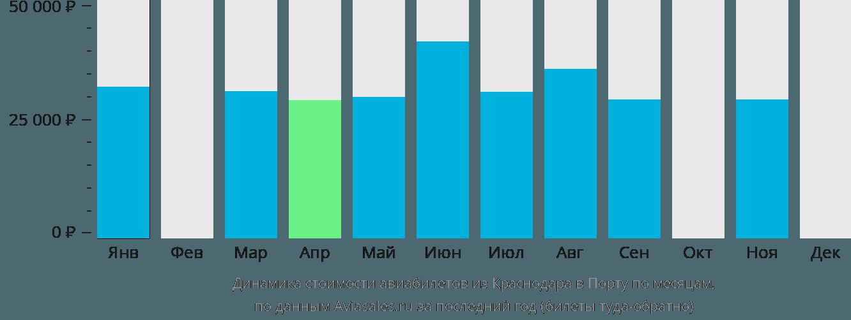 Динамика стоимости авиабилетов из Краснодара в Порту по месяцам