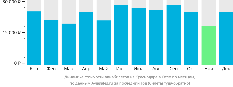 Динамика стоимости авиабилетов из Краснодара в Осло по месяцам