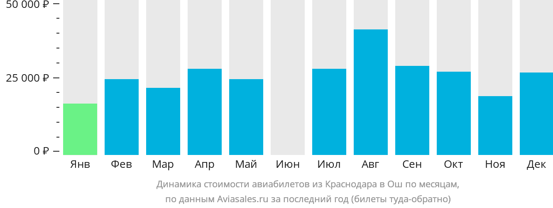 Динамика стоимости авиабилетов из Краснодара в Ош по месяцам