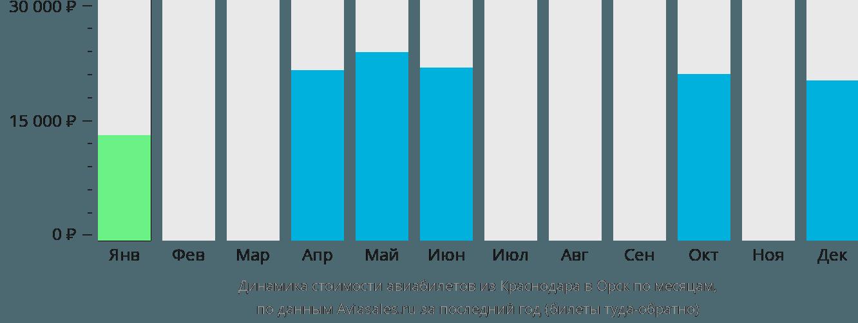 Динамика стоимости авиабилетов из Краснодара в Орск по месяцам