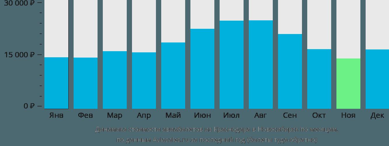 Динамика стоимости авиабилетов из Краснодара в Новосибирск по месяцам
