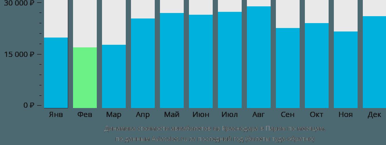 Динамика стоимости авиабилетов из Краснодара в Париж по месяцам