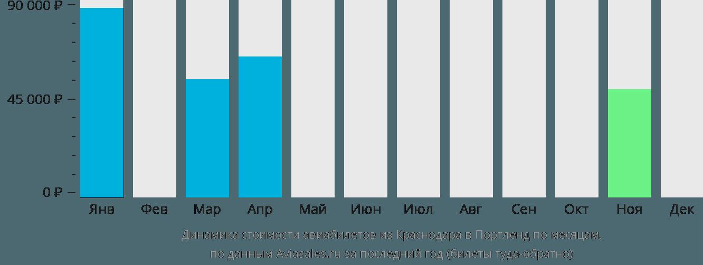 Динамика стоимости авиабилетов из Краснодара в Портленд по месяцам