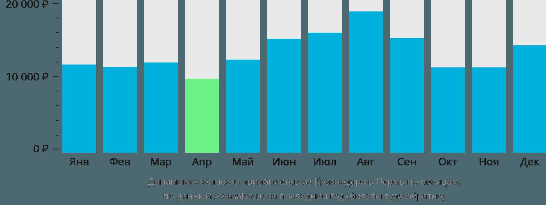 Динамика стоимости авиабилетов из Краснодара в Пермь по месяцам