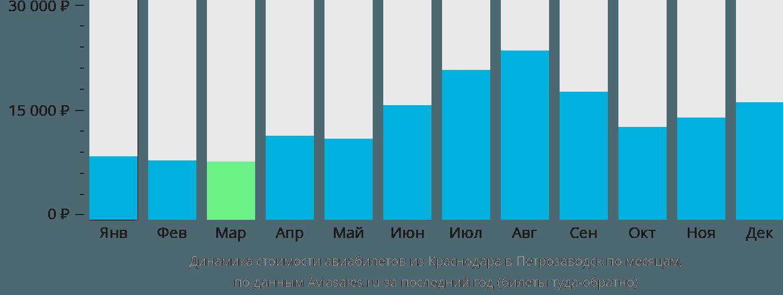 Динамика стоимости авиабилетов из Краснодара в Петрозаводск по месяцам