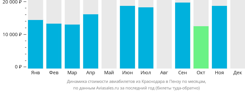 Динамика стоимости авиабилетов из Краснодара в Пензу по месяцам