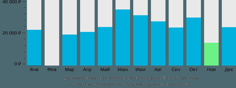 Динамика стоимости авиабилетов из Краснодара в Пафос по месяцам