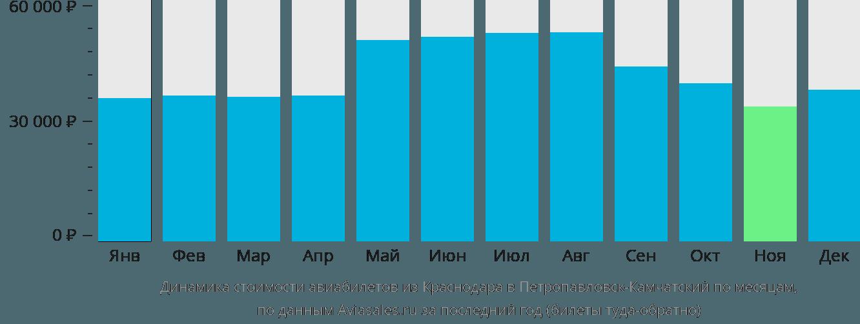 Динамика стоимости авиабилетов из Краснодара в Петропавловск-Камчатский по месяцам