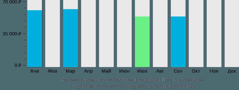 Динамика стоимости авиабилетов из Краснодара в Пакистан по месяцам