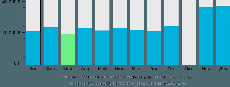Динамика стоимости авиабилетов из Краснодара в Польшу по месяцам