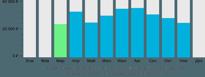 Динамика стоимости авиабилетов из Краснодара в Пальма-де-Майорку по месяцам