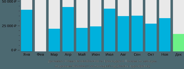 Динамика стоимости авиабилетов из Краснодара в Палермо по месяцам
