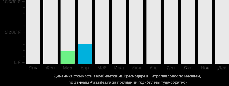 Динамика стоимости авиабилетов из Краснодара в Петропавловск по месяцам