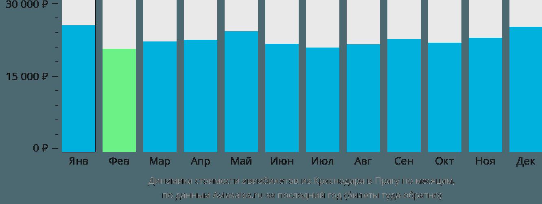 Динамика стоимости авиабилетов из Краснодара в Прагу по месяцам