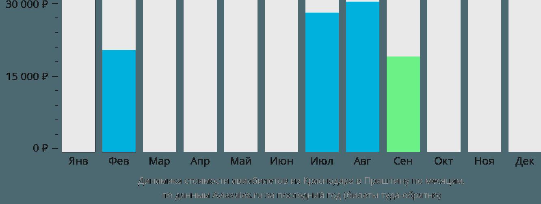 Динамика стоимости авиабилетов из Краснодара в Приштину по месяцам