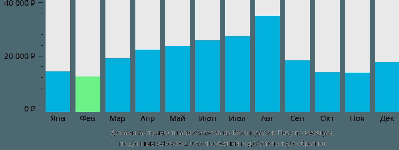 Динамика стоимости авиабилетов из Краснодара в Пизу по месяцам