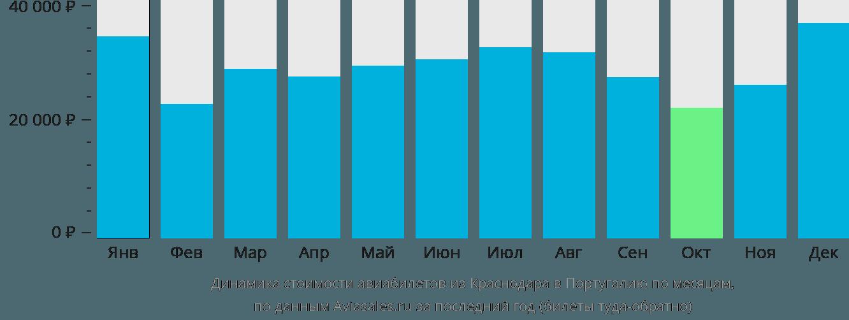 Динамика стоимости авиабилетов из Краснодара в Португалию по месяцам