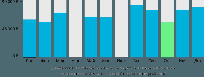 Динамика стоимости авиабилетов из Краснодара в Пунта-Кану по месяцам
