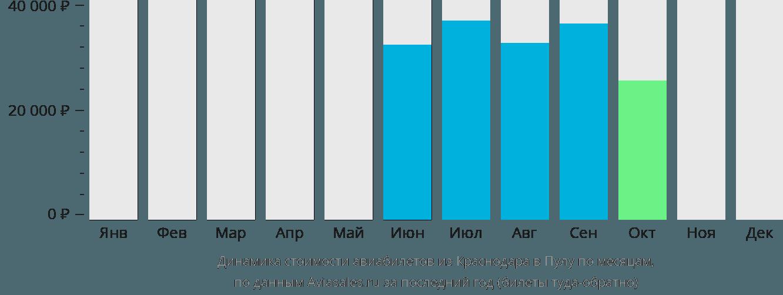 Динамика стоимости авиабилетов из Краснодара в Пулу по месяцам