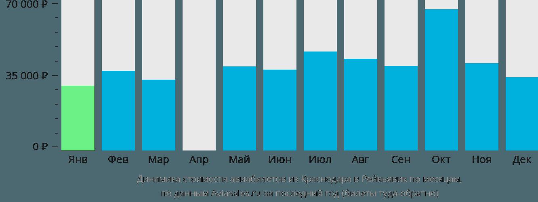 Динамика стоимости авиабилетов из Краснодара в Рейкьявик по месяцам